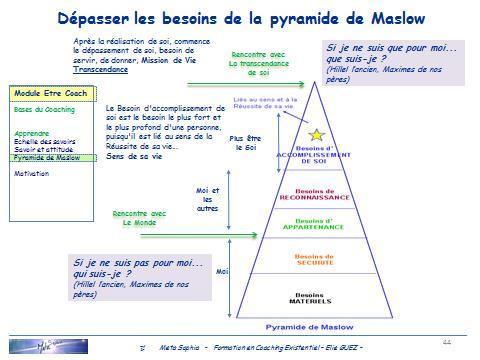 Pyramide existentielle